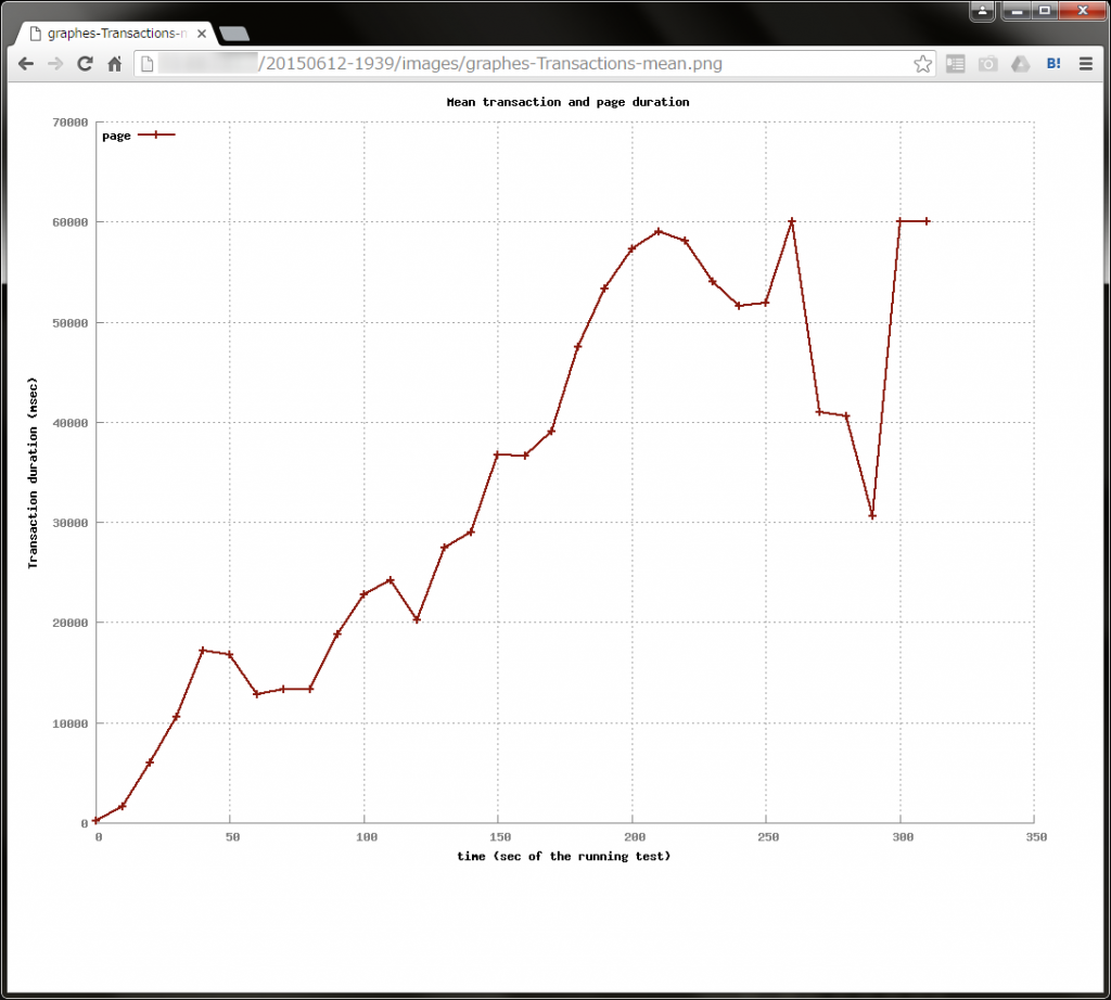 グラフ拡大(Transactions-mean.png)